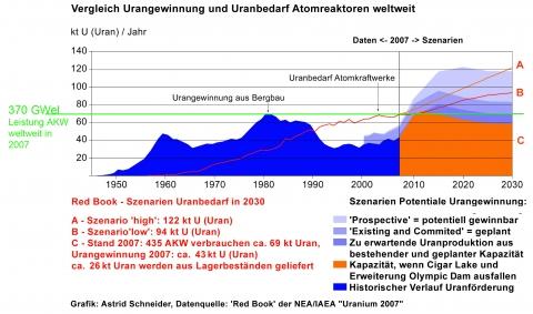 01-red-b-uran-2030-370gw