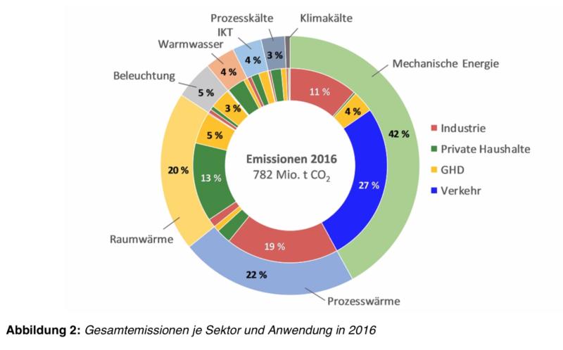 Gesamtemissionen je Sektor und Anwendung 2016